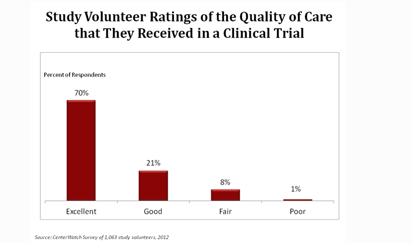 2012 Centerwatch survey of study volunteer ratings of quality of care received in a clin. trial